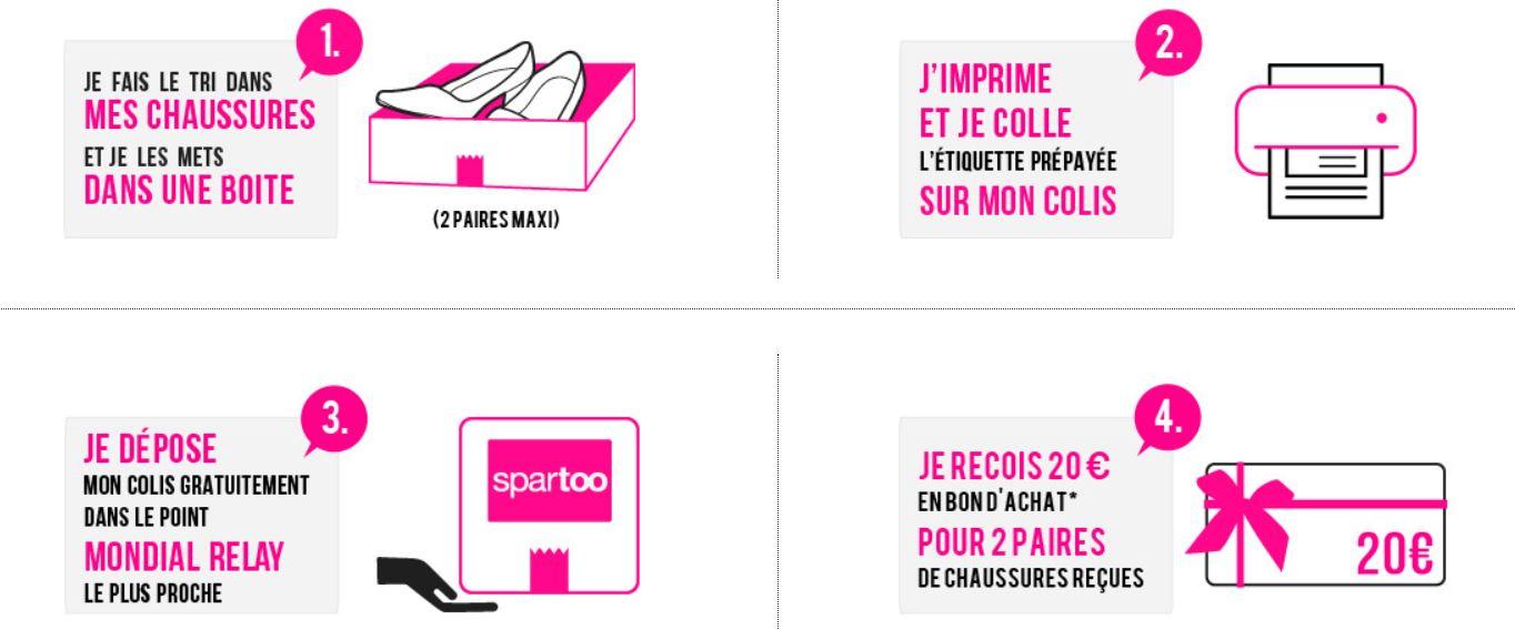 Collecte de chaussures Spartoo 2019 : mode d'emploi
